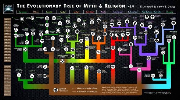 timeline-myth-religion