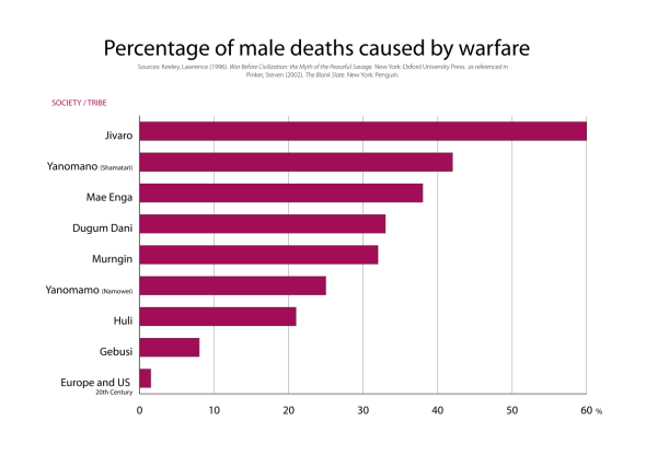 1191px-War_deaths_caused_by_warfare